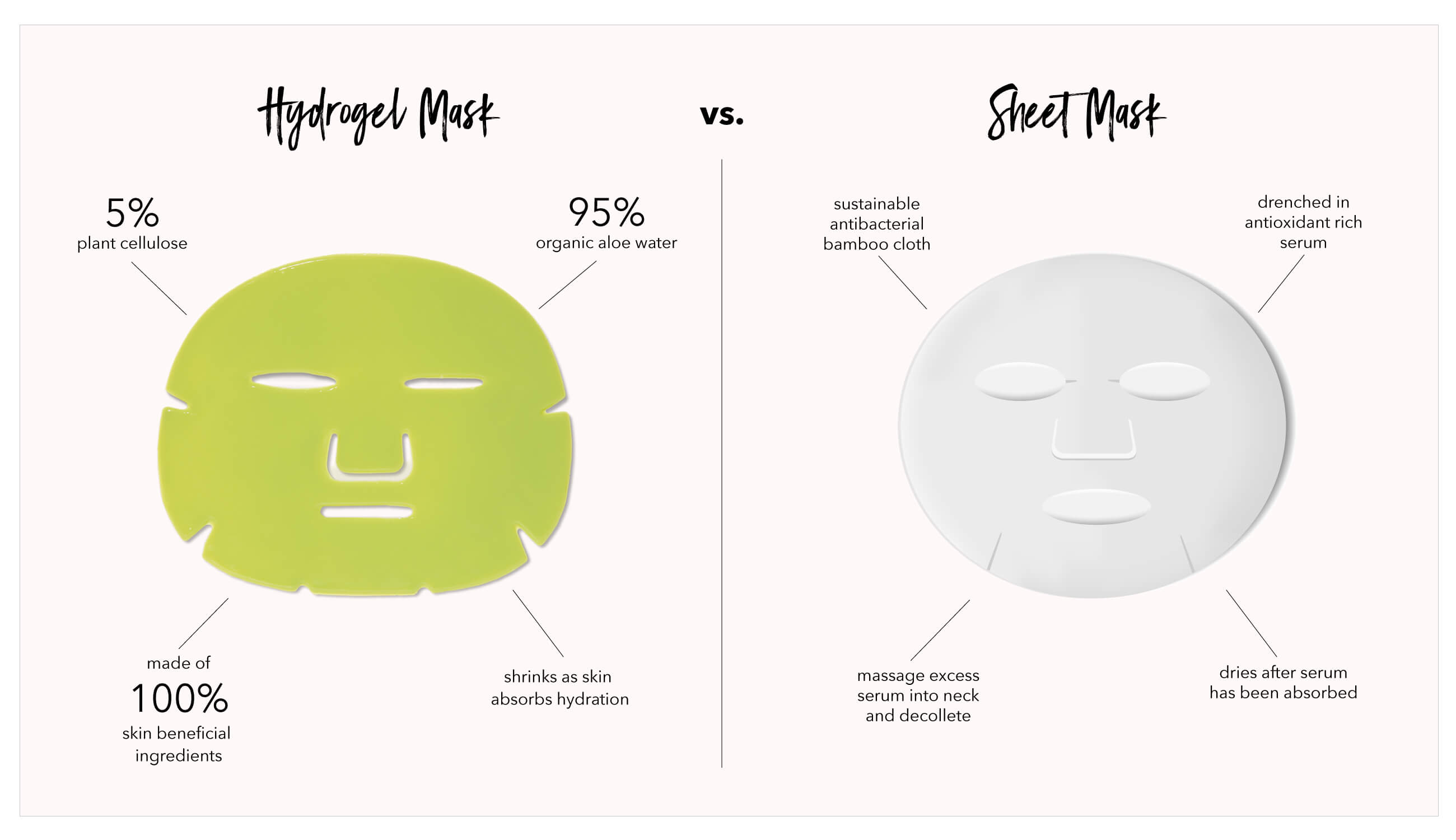 sheet mask vs. hydrogel mask