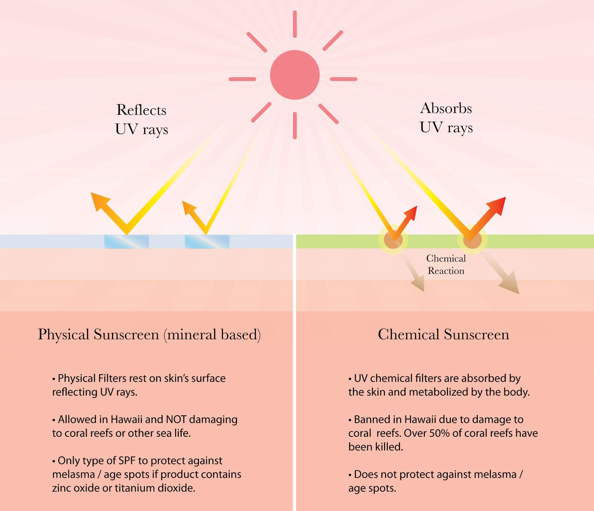 sun safety sheet