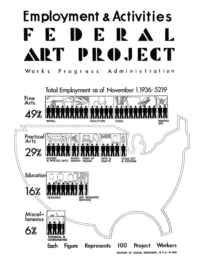 Federal Art Project Employment and Activities 1936