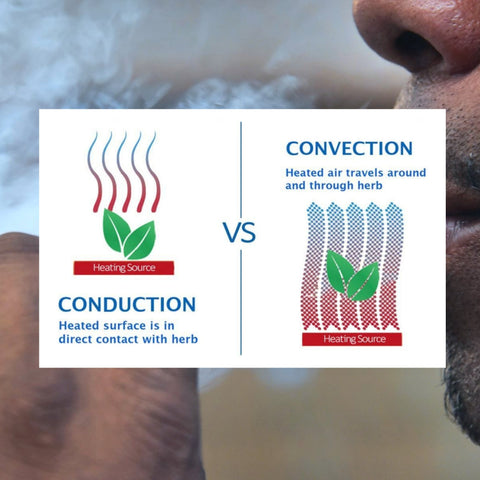 Convection vaporizer info graphic with background of guy vaping