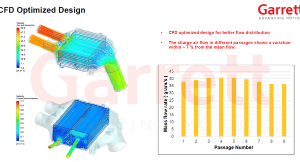 bmw s55 garrett charge cooler cfd data