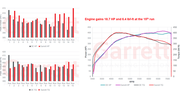 bmw s55 garrett charge cooler dyno results
