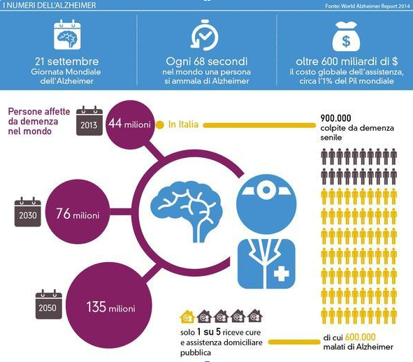 26.6 million individuals are affected by the Alzheimer´s disease: CBD can prove to be effective in curing