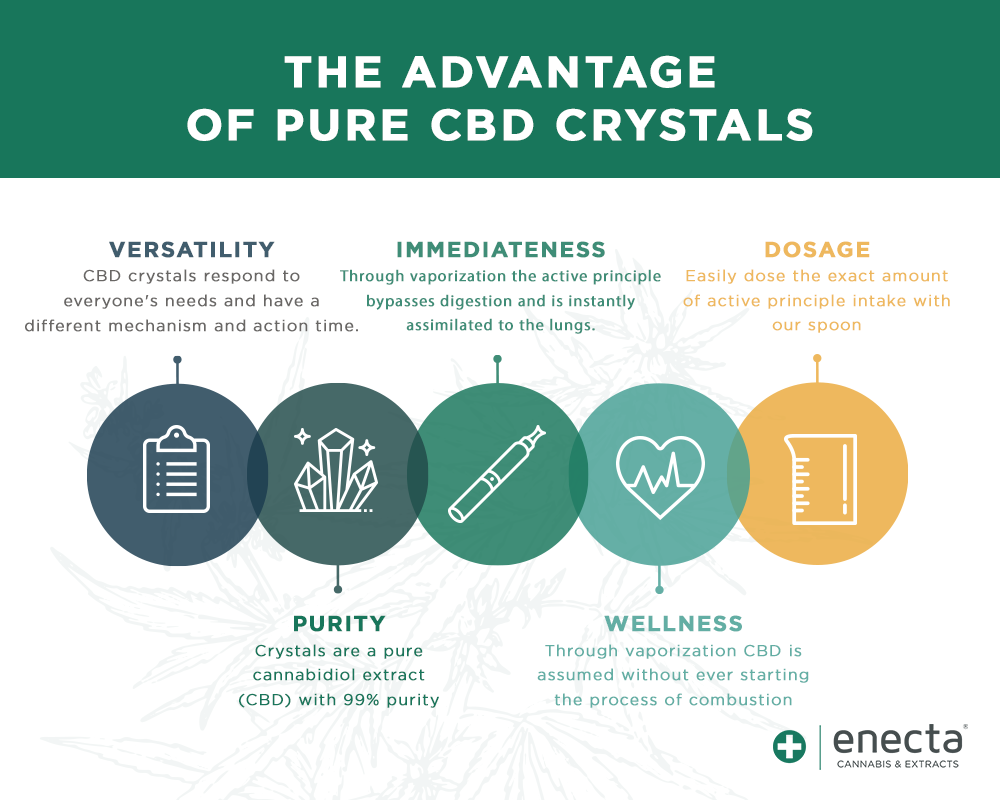 the benefits of assuming pure cbd crystals