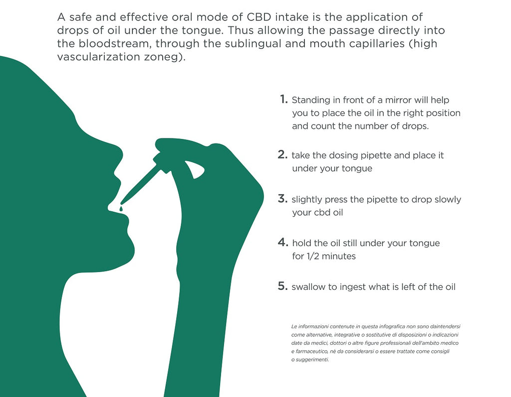 how to intake cbd oil