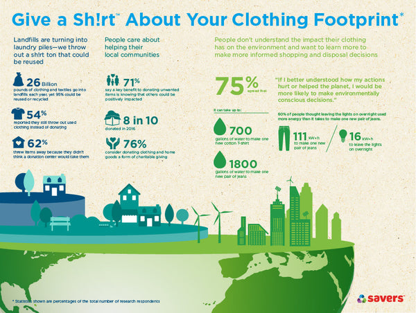 Reduce, Reuse, Recycle. Responsibly Dispose of Your Clothes.