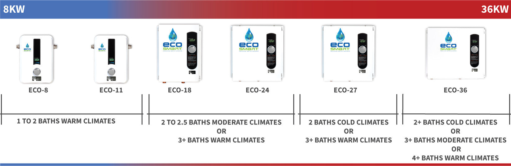 EcoSmart electric tankless water heater size guide displaying heaters from smallest to biggest