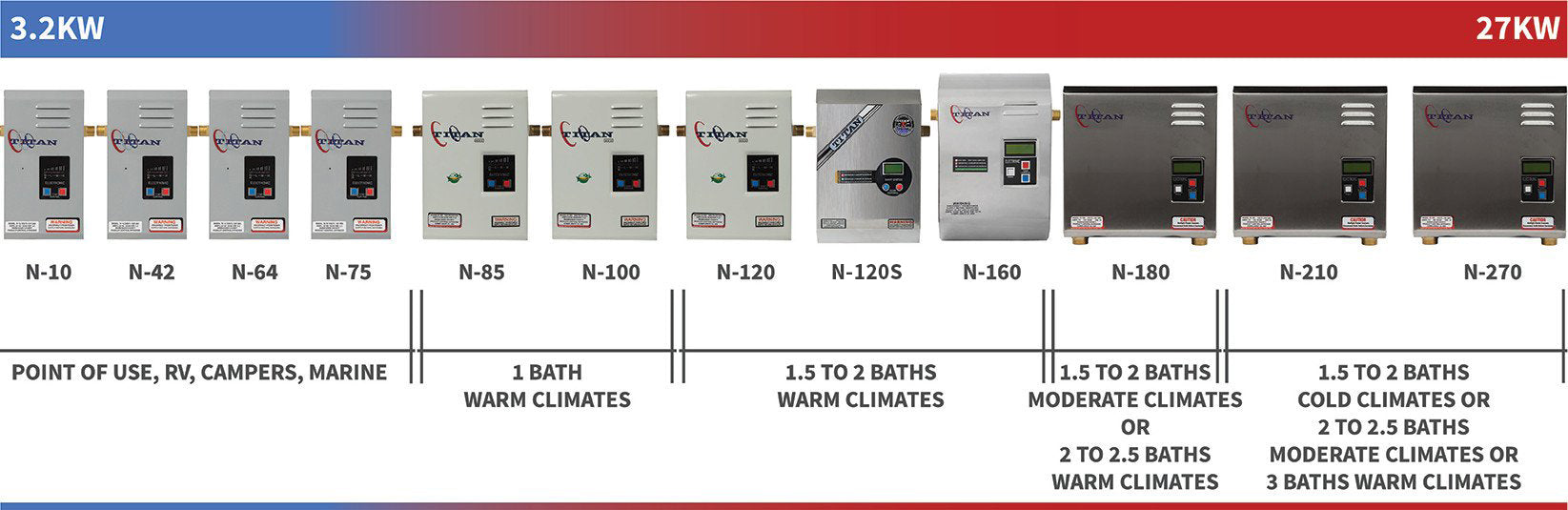 Titan tankless water heater size guide displaying heaters from smallest to biggest.