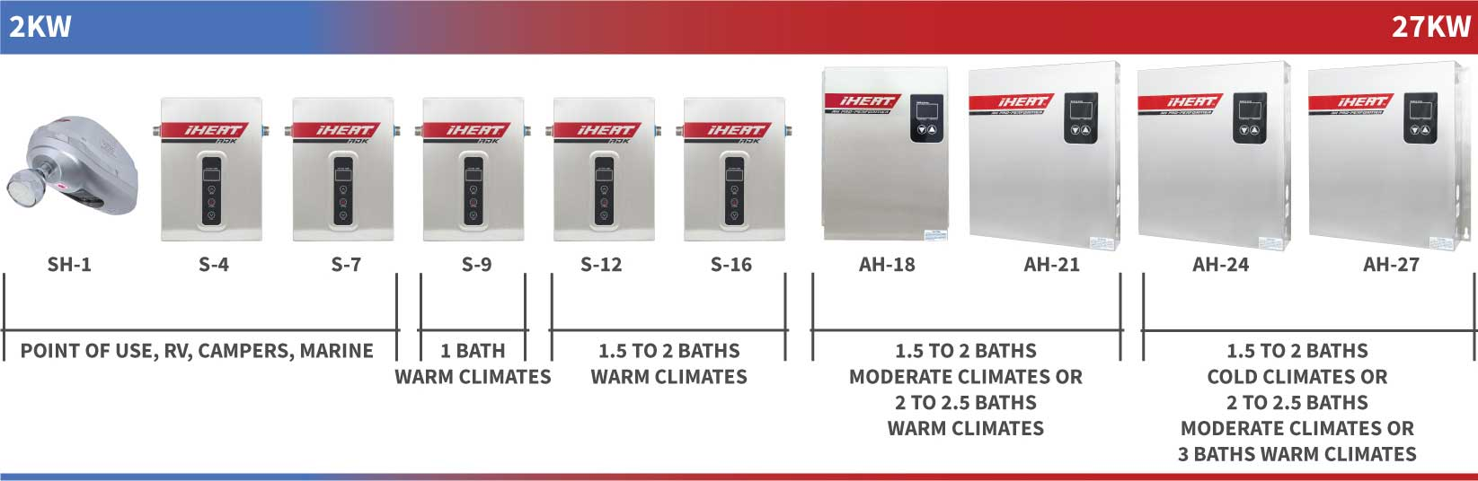 iHeat tankless water heater size guide displaying heaters from smallest to biggest.