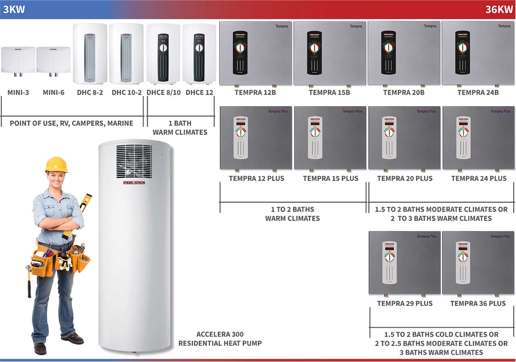 Siebel Eltron tankless water heater size guide displaying heaters from smallest to biggest.