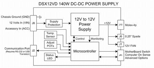 DSX12VD 140W DC-DC Regulator