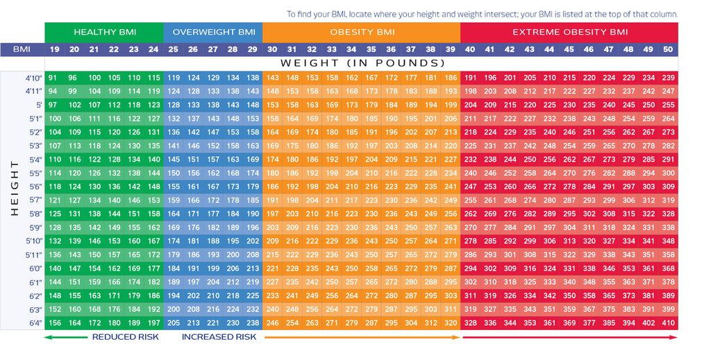 bmi calculator age sex height weight in Arvada