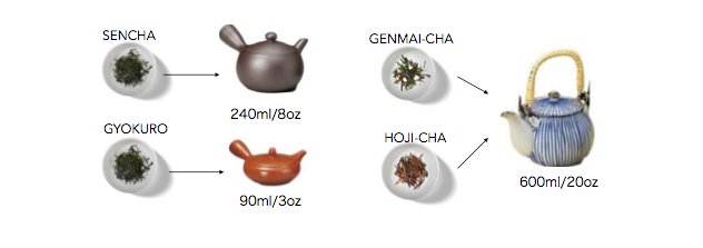 Choosing the right teapot