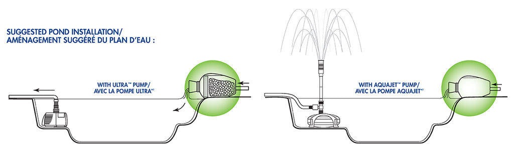 Pond Filter Urn Suggested Installation Diagram by Aquascape