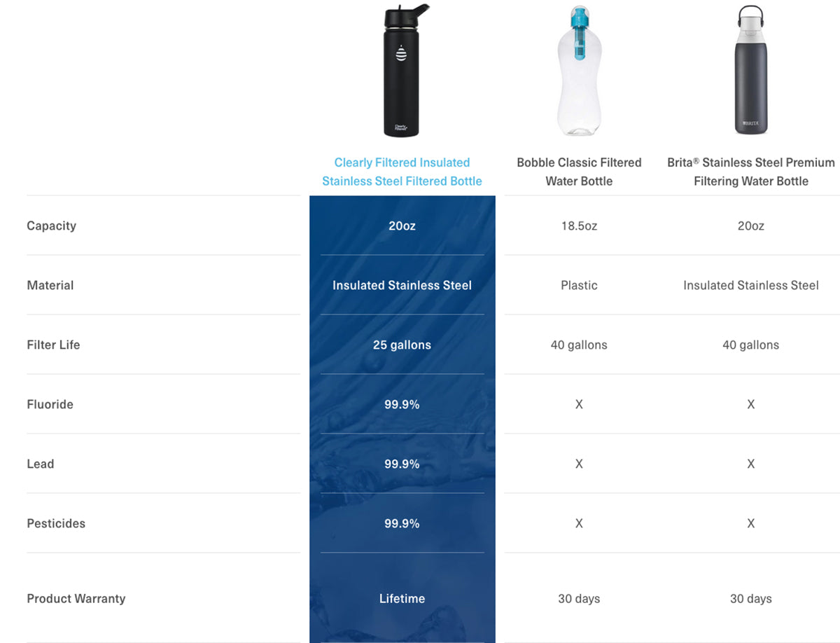 Clearly Filtered™ Water Bottle Comparison to Brita and Water Bobble