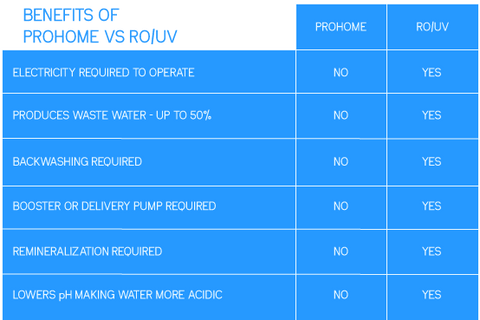 ProHome Whole Home Filtration versus Reverse Osmosis Chart 2