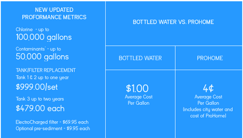ProHome versus Reverse Osmosis Chart