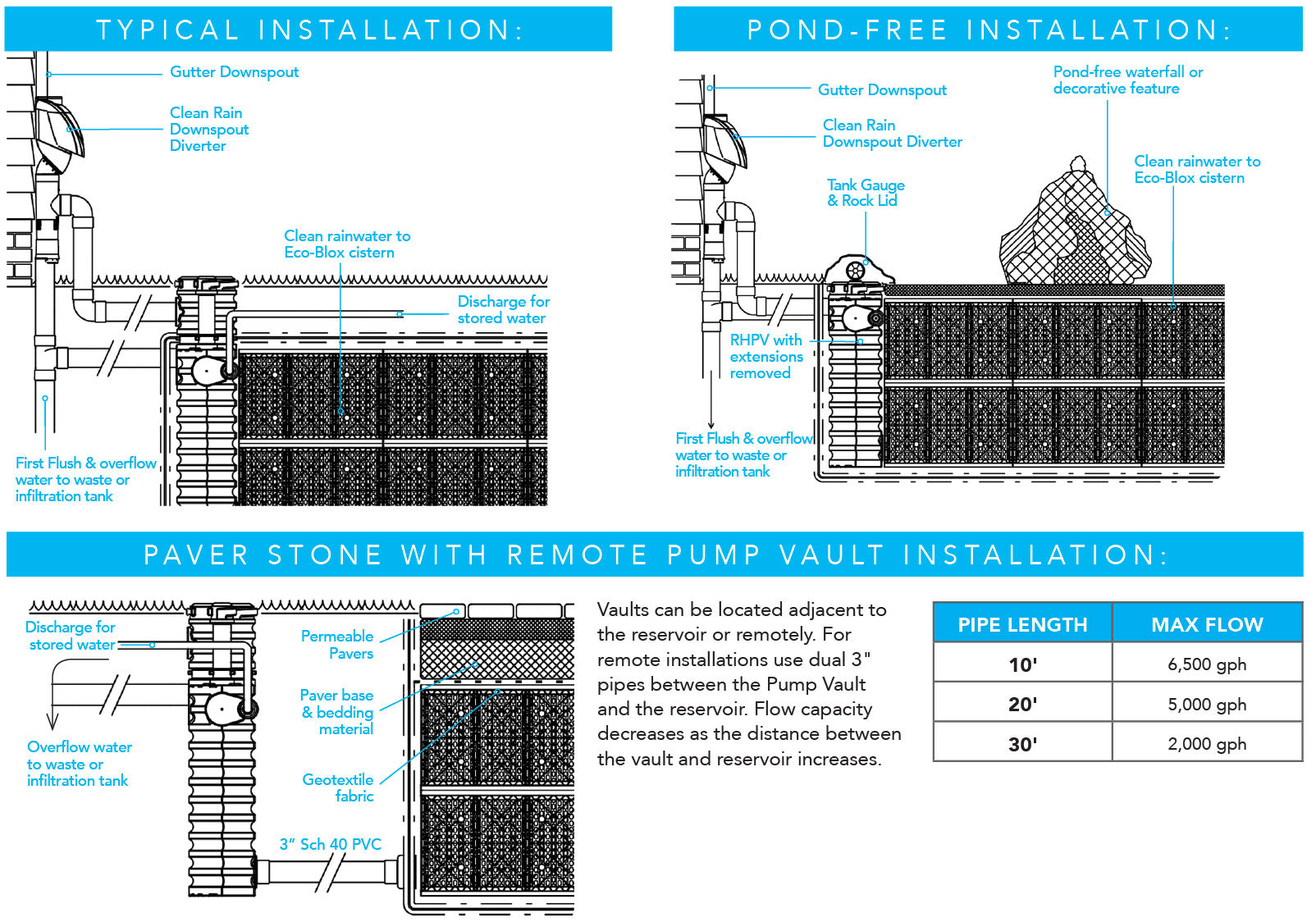 Rain Harvesting Installation Options Diagrams