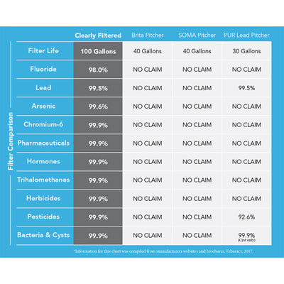 Clearly Filtered Clean Water Pitcher Comparison Chart - 01