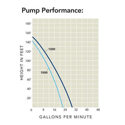 Rain Harvesting Submersible Pump Performance Chart by Atlantic Water Gardens