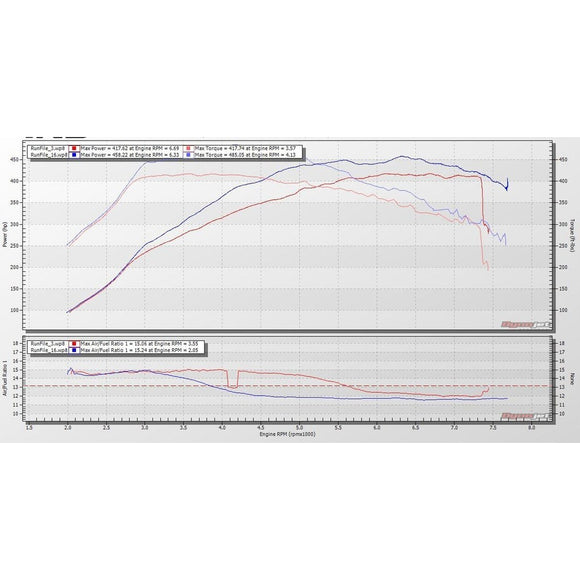ESS Tuning Performance ECU Software - BMW F8X M3/M4