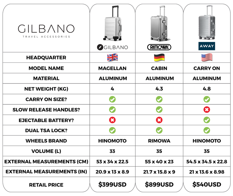 products/MAGELLAN-comparison-3.png