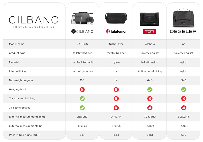 products/SANTOS-comparison-2.png