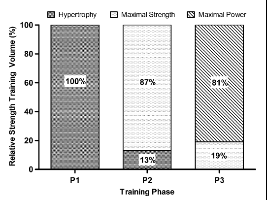 Periodisation in kayaking training: A summary of four papers