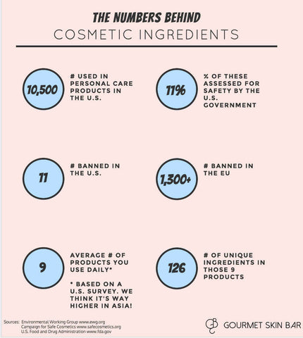 Stats about Cosmetic Ingredients