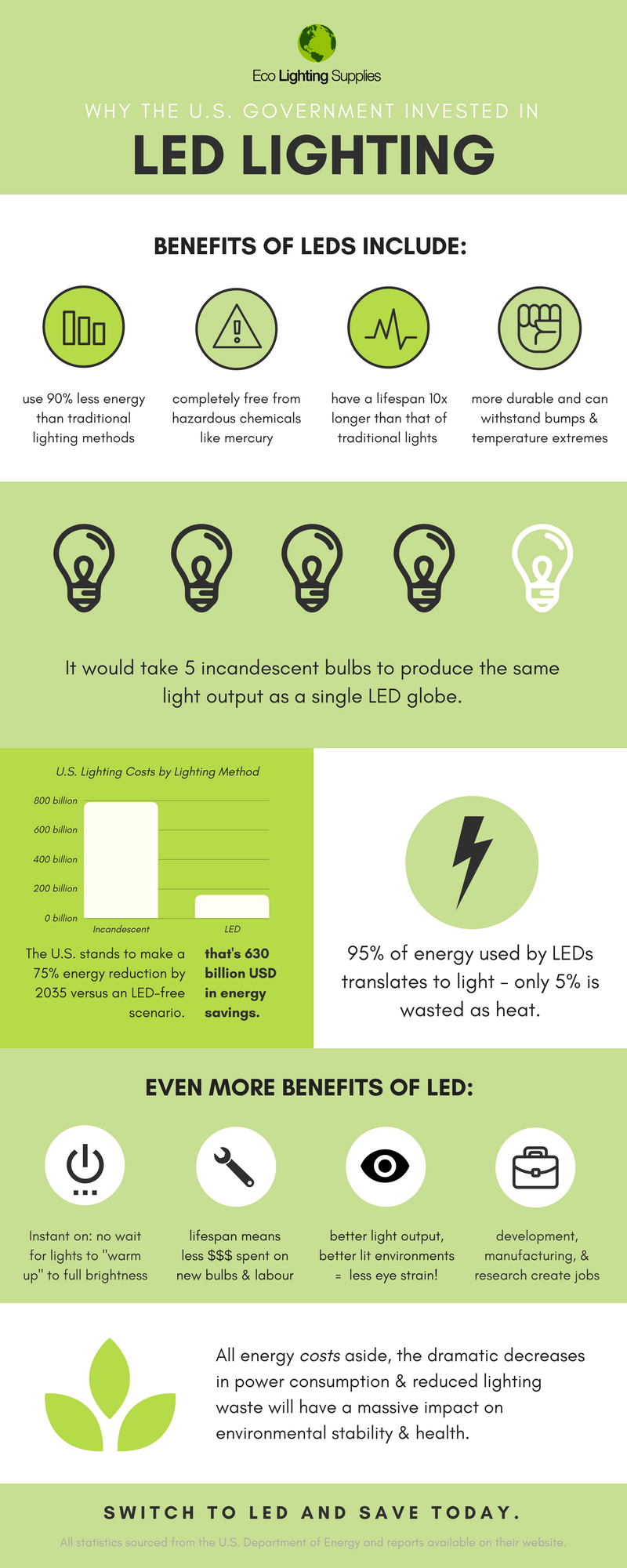 Eco Lighting Supplies - US Energy Infographic