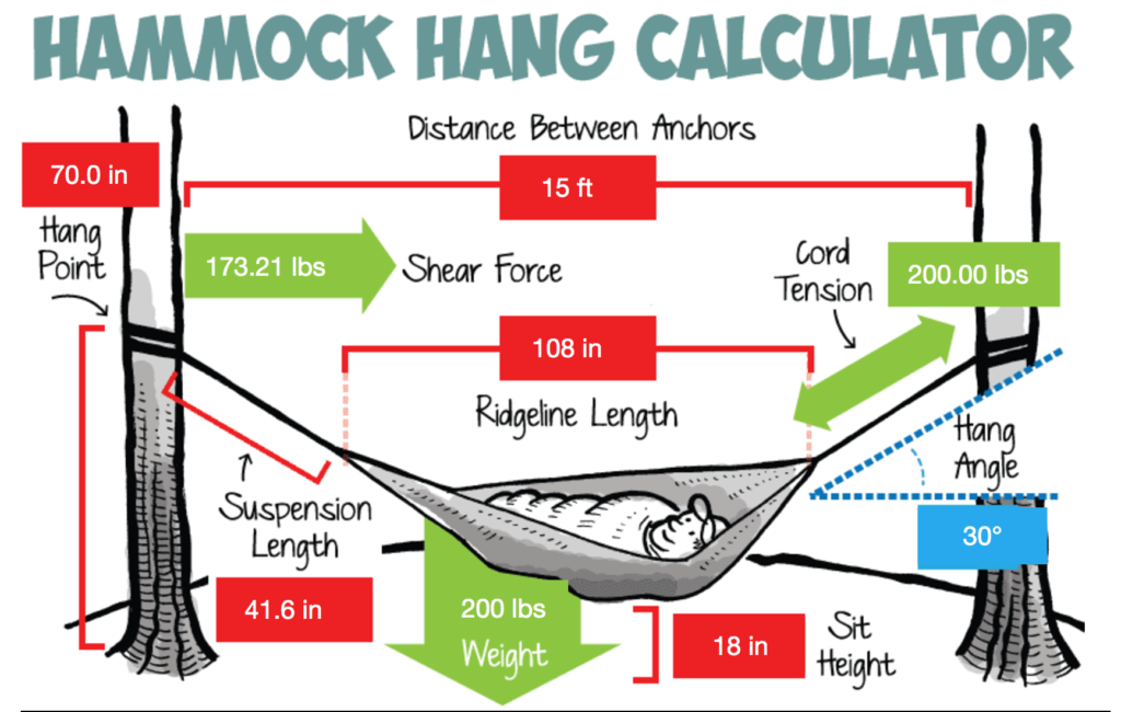 How to hang your hammock: the only guide you'll ever need.