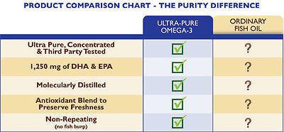 Ultra-Pure Omega-3 Fish Oil with LemonLock™ by Purity Products - rejuvem  - 3
