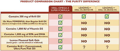 Krill Omega-3 Super Formula by Purity Products - 60 Soft Gels - rejuvem  - 3