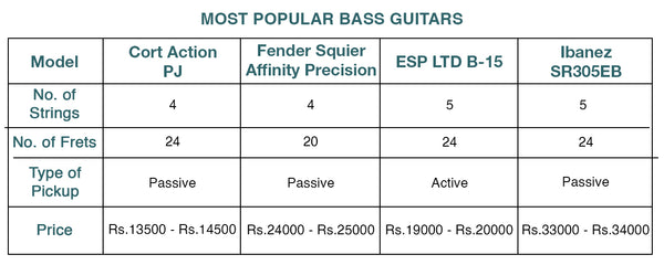 Comparing The best Bass Guitars!