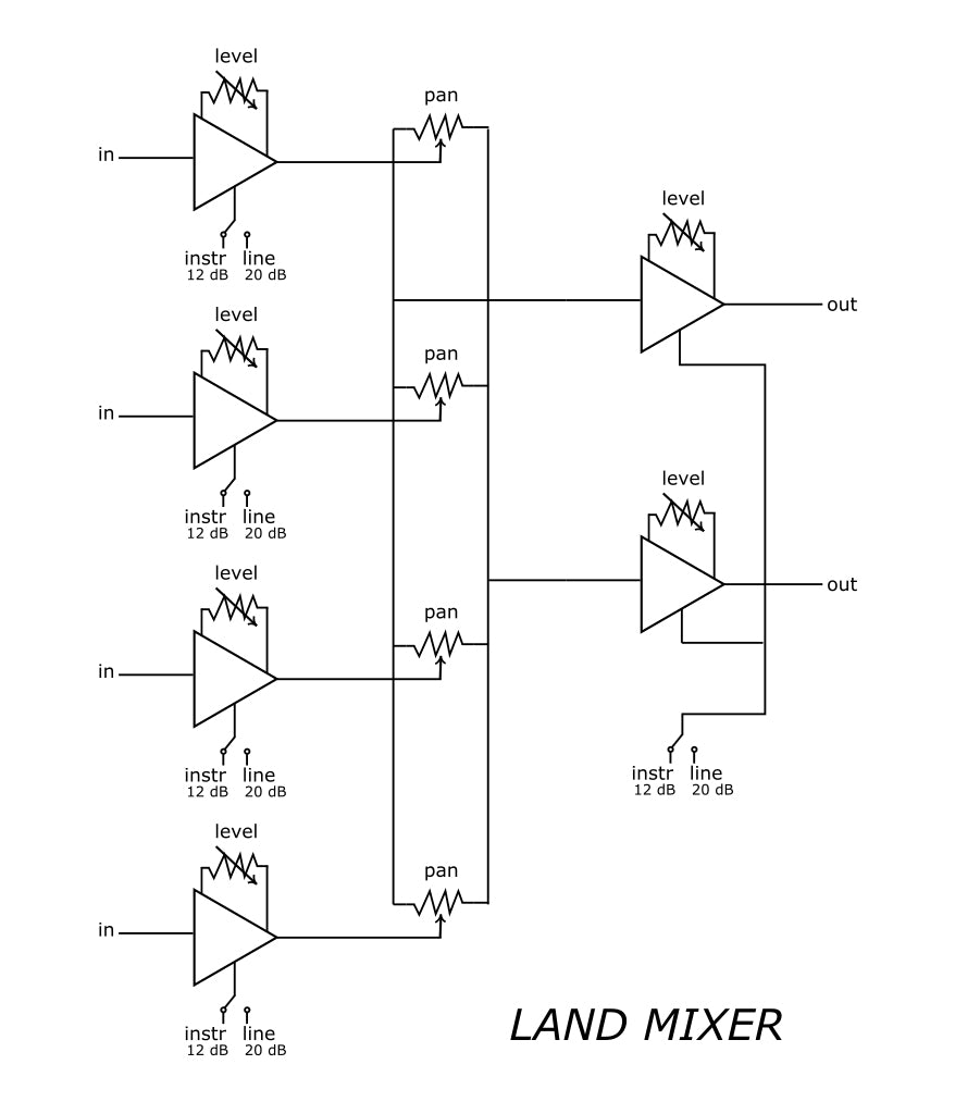 Land Devices Mixer