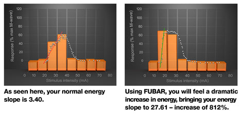 Fubar by Fusion Bodybuilding Muscle Pre Workout Energy Stimulant at Supplement Superstore