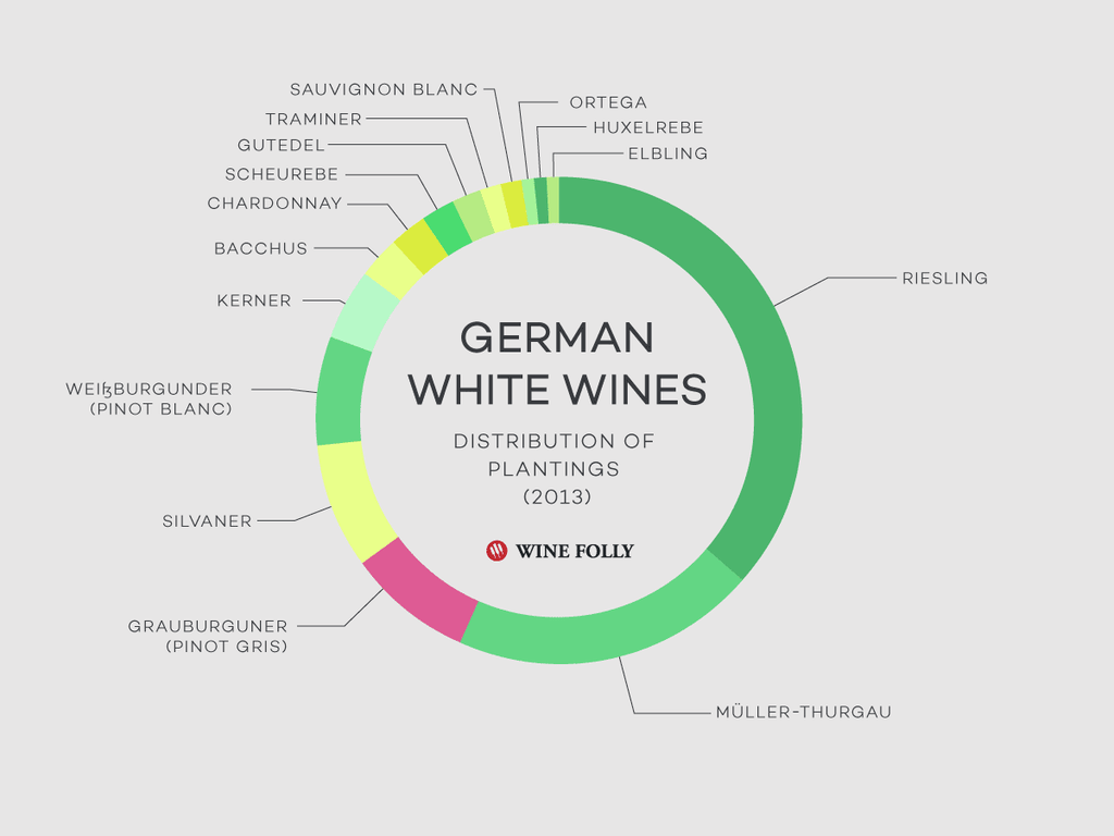 Insane Price Reduction on German Wines