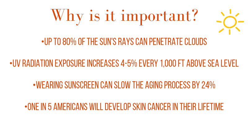 why is it important? up to 80% of the sun's rays can penetrate clouds. uv radiation exposure increases 4-5% every 1,000 ft above sea level. wearing sunscreen can slow the aging process by 24%. one in five americans will develop skin cancer in their lifetime