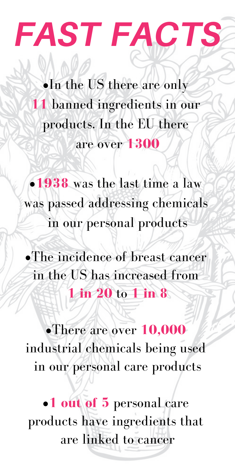fast facts: in the US there are only 11 banned ingredients in our products. In the EU there are over 1300. 1938 was the last time a law was passed addressing chemicals in our personal products. the incidence of breast cancer in the US has increased from 1 in 20 to 1 in 8. there are over 10,000 industrial chemicals being used in our personal care products. 1 out of 5 personal care products have ingredients that are linked to cancer.