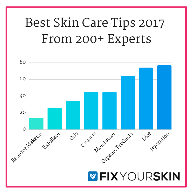 best skin care tips 2017 from 200+ experts. article by fix your skin
