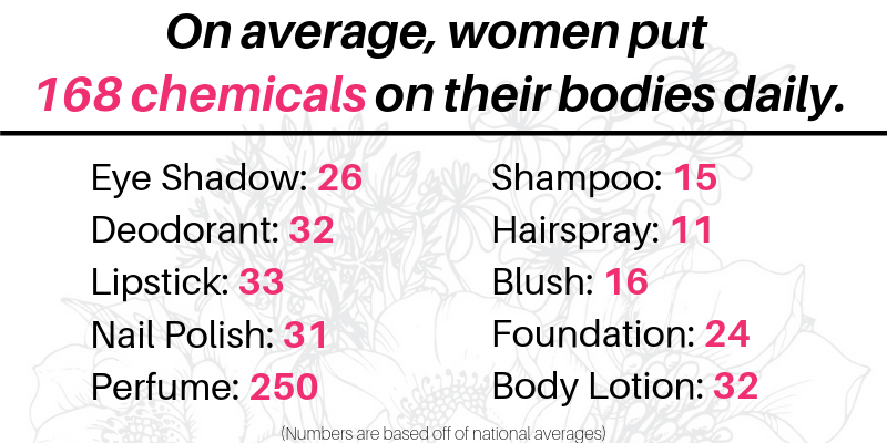 on average, women put 168 chemicals on their bodies daily
