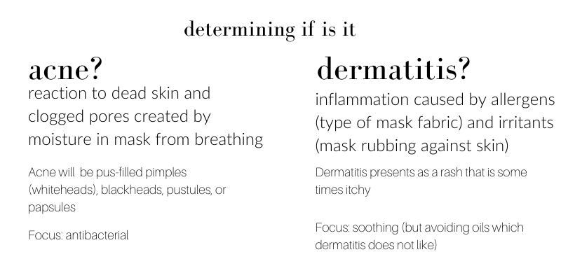 determining if it is acne: reaction to dead skin and clogged pores created by moisture in mask from breathing. acne will be pus filled pimples (whiteheads), blackheads, pustules, or papsules. focus: antibacterial. determining if it is dermatitis: inflammation caused by allergens (type of mask fabric) and irritants (mask rubbing against skin). dermatitis presents as a rash that is sometimes itchy. focus: soothing (but avoiding oils which dermatitis does not like)