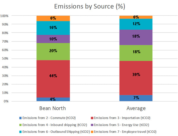 Bean North Coffee Roasting's Carbon Footprint for 2016
