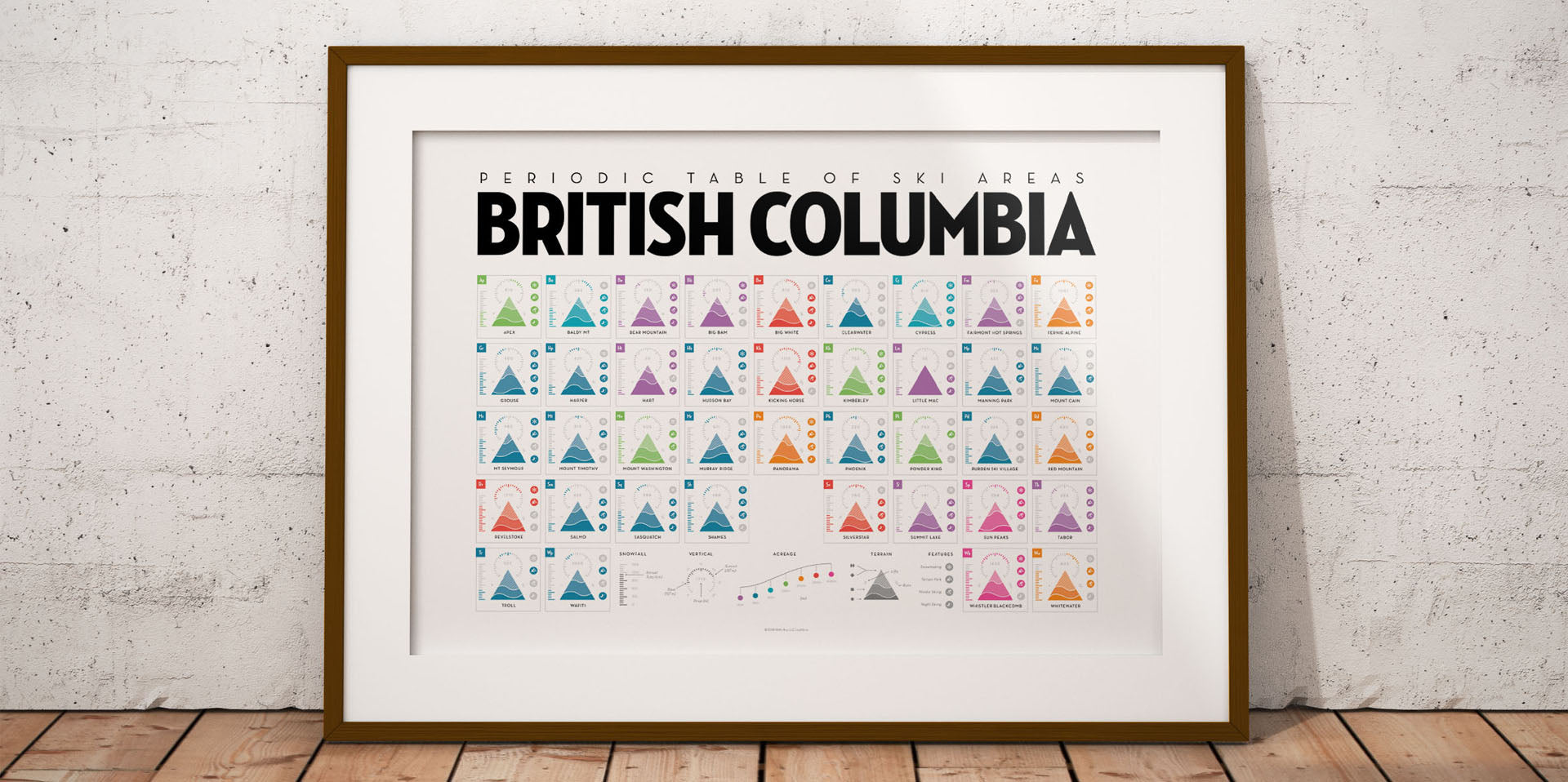 Periodic Table of Ski Areas: British Columbia