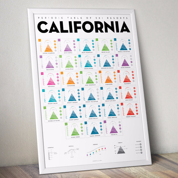 Periodic Table of Ski Resorts: California