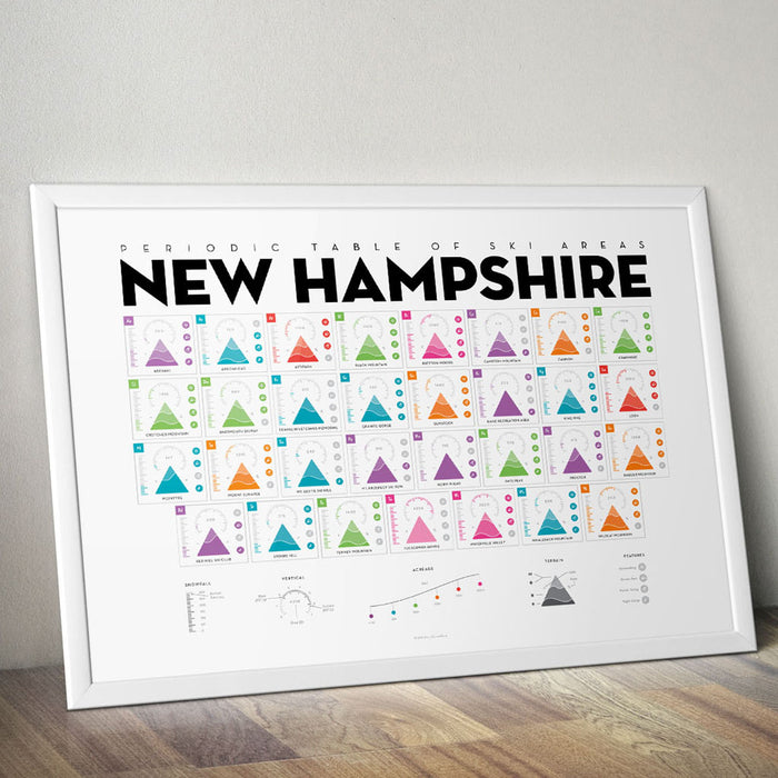 Periodic Table of Ski Areas: New Hampshire