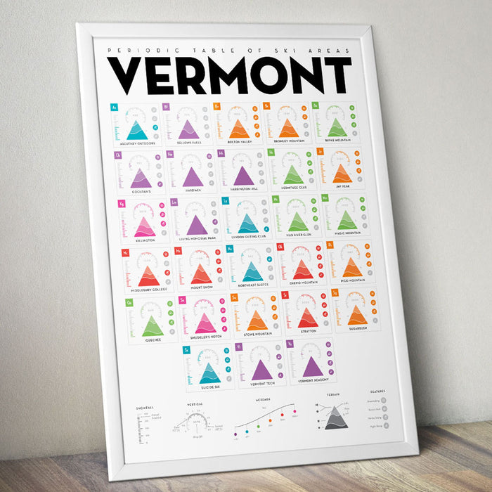 Periodic Table of Ski Areas: Vermont