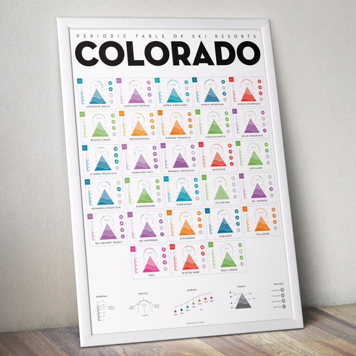 Periodic Table of Ski Resorts: Colorado