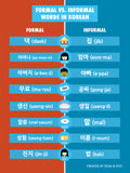 Formal vs Informal Korean Words Part 1 Poster