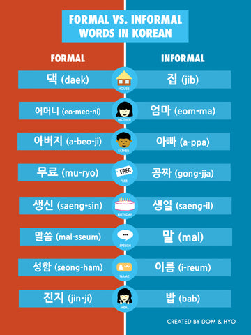 Formal vs Informal Korean Words Part 1